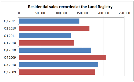 Residential Sales recorded at the Land Registry