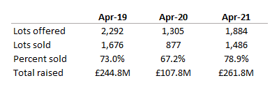 April auction activity for last 3 years